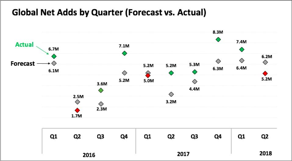 Netflix výhled růstu oporoti realnému růstu předplatitelů kvartálně