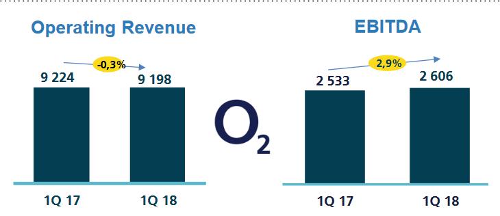 Meziroční změna EBITDA a výnosů společnosti O2 za první kvartál