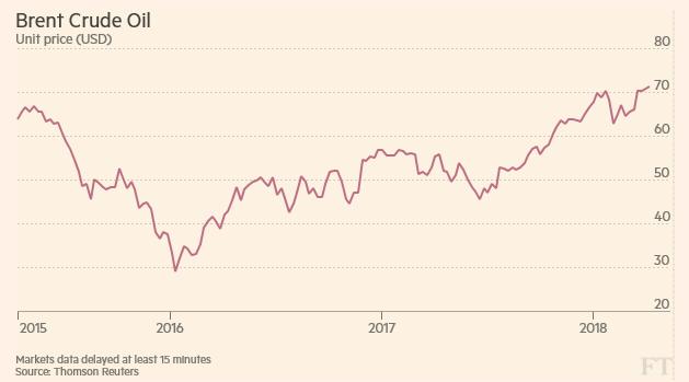 Cena globální značky ropy