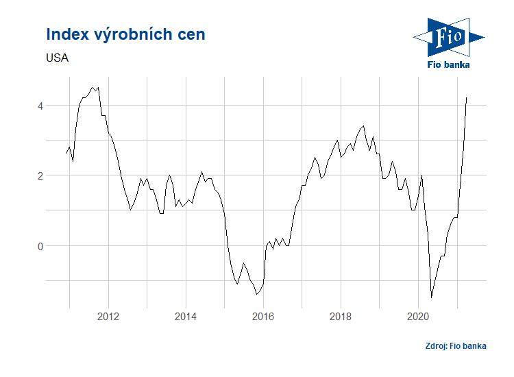 Vývoj indexu výrobních cen v USA