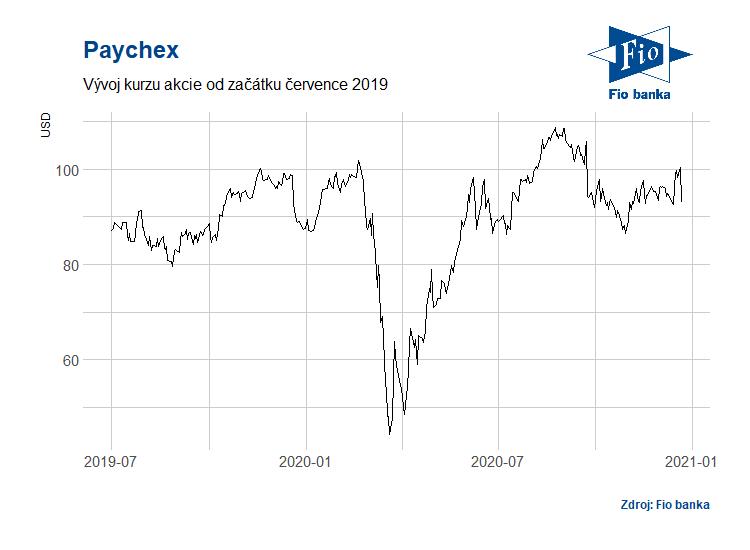 Vývoj akcií společnosti Paychex