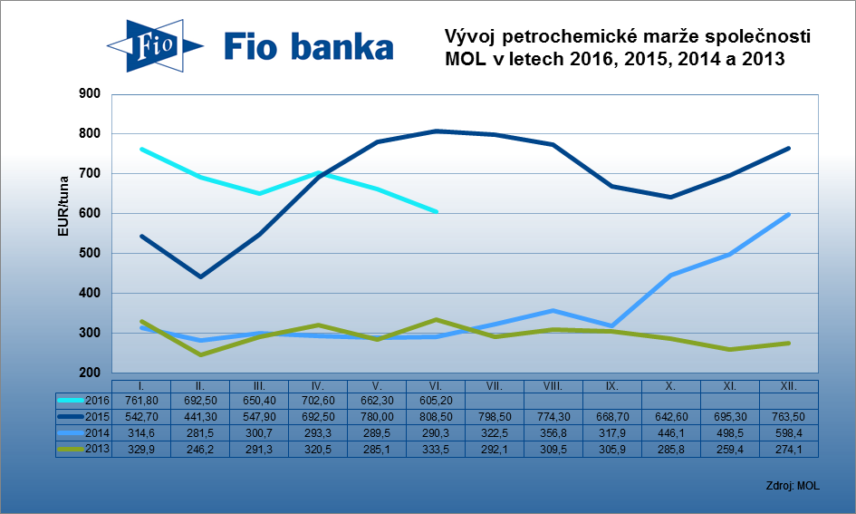 Integrovaná petrochemická marže společnosti MOL v červnu klesla o 57,1 EUR na 605 EUR/tuna.