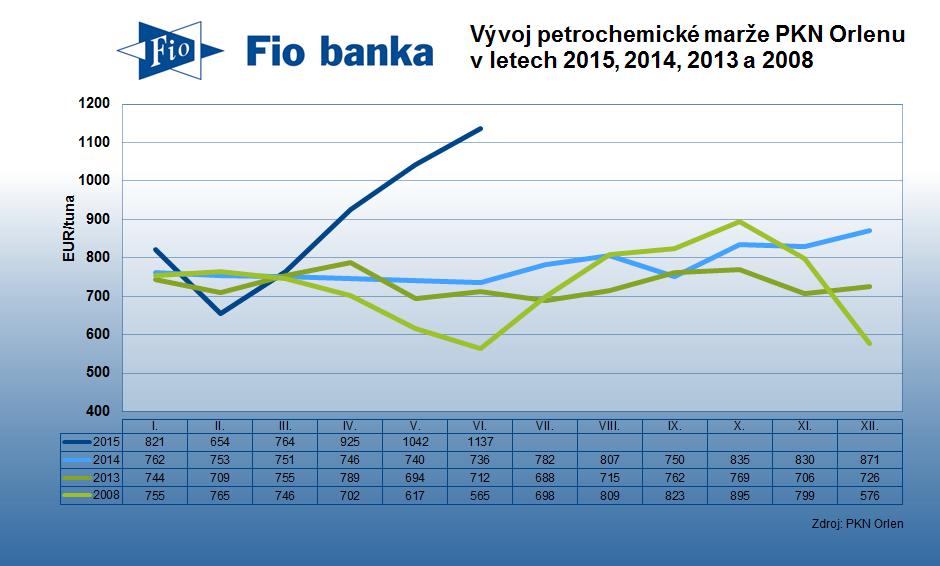 Vývoj petrochemické marže společnosti PKN Orlen v letech 2015, 2014, 2013, a 2008