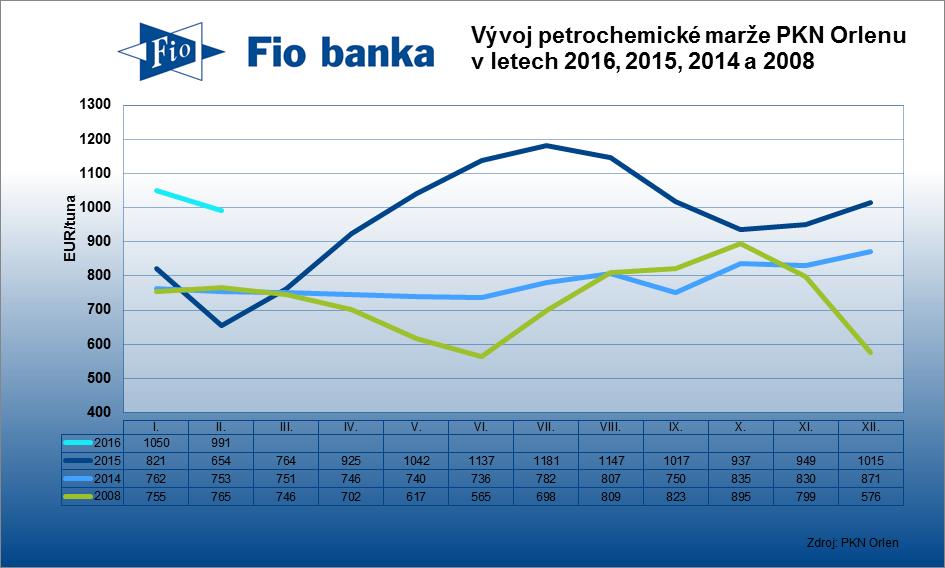 Modelová petrochemická marže v únoru 2016 klesla na 991 EUR/tuna z lednových 1050 EUR/tuna.