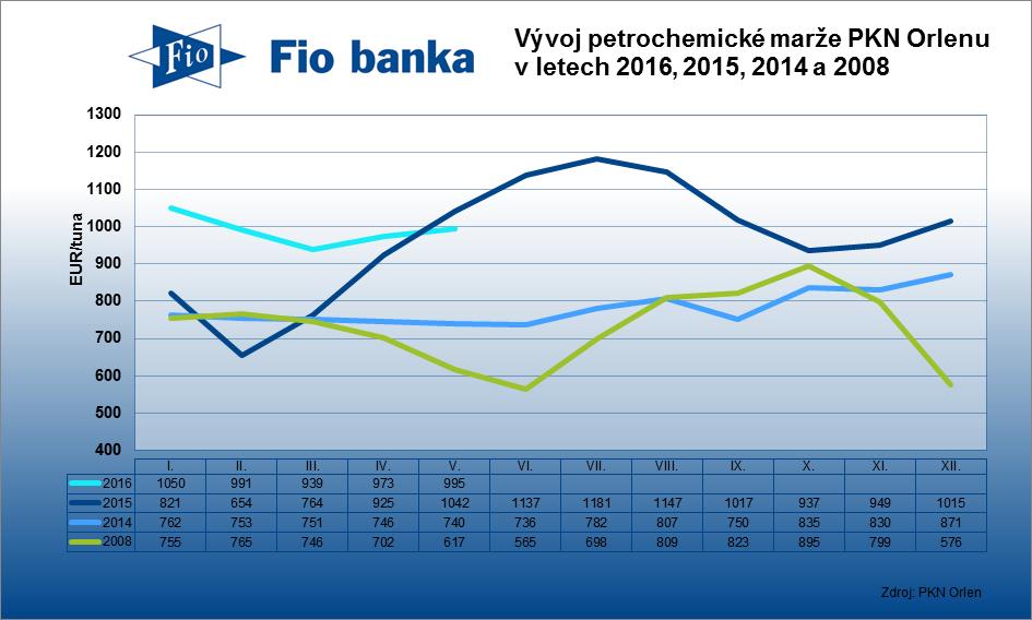 Modelová petrochemická marže PKN Orlenu klesla o 16 EUR na 979 EUR/tuna.