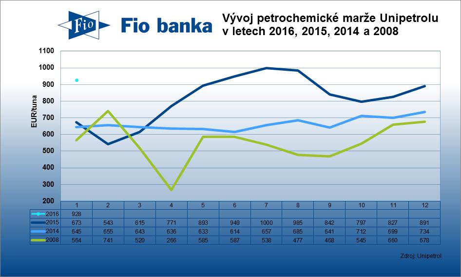 Kombinovaná petrochemická marže Unipetrolu v lednu 2016 vzrostla na 928 EUR/tuna z 891 EUR/tuna. Dařilo se olefinům (ze 344 na 370 EUR/t) i polyolefinům (ze 547 na 558 EUR/t).
