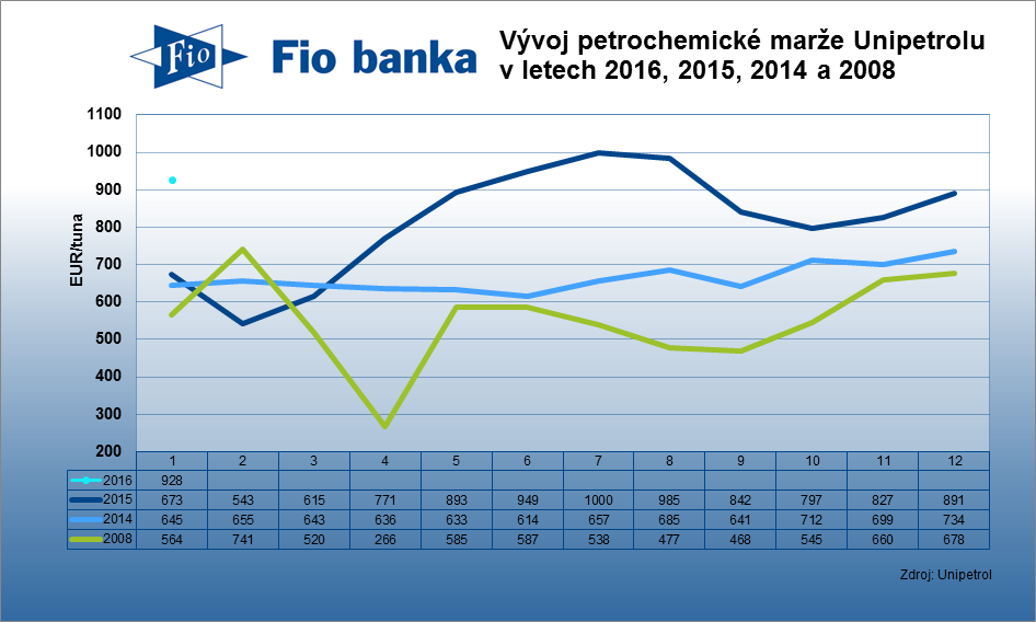Kombinovan� petrochemick� mar�e Unipetrolu v lednu 2016 vzrostla na 928 EUR/tuna z 891 EUR/tuna. Da�ilo se olefin�m (ze 344 na 370 EUR/t) i polyolefin�m (ze 547 na 558 EUR/t).