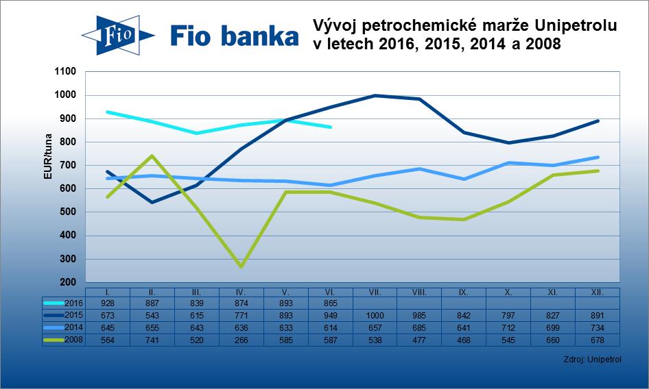 Kombinovaná petrochemická marže Unipetrolu v červnu klesla na 865 EUR/tuna z 893 EUR/tuna za květen.