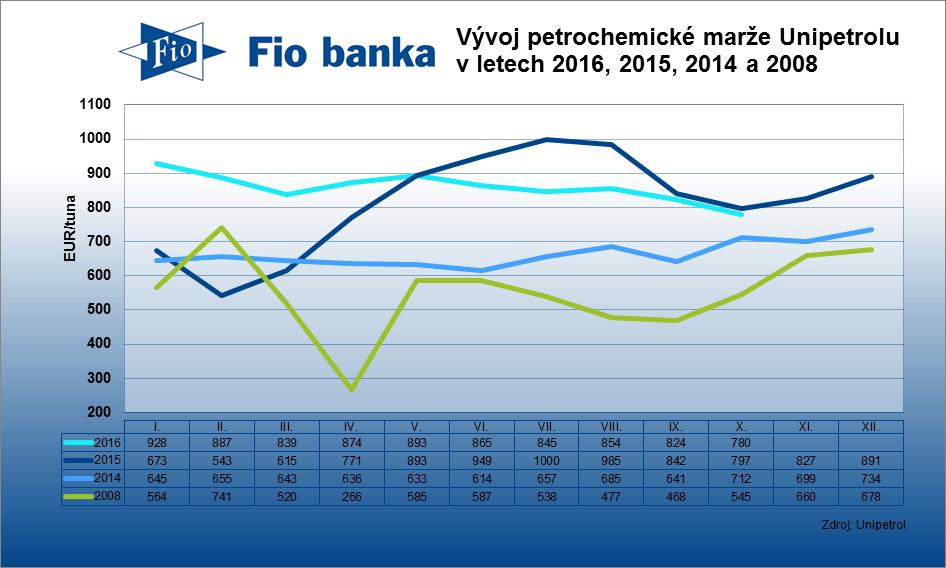 Kombinovaná petrochemická marže Unipetrolu v říjnu klesla na 780 EUR/tuna z 824 EUR/tuna za září.