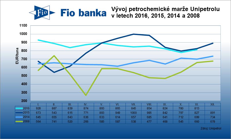 Kombinovaná petrochemická marže Unipetrolu v prosinci klesla na EUR/tuna z 813 EUR/tuna za listopad.