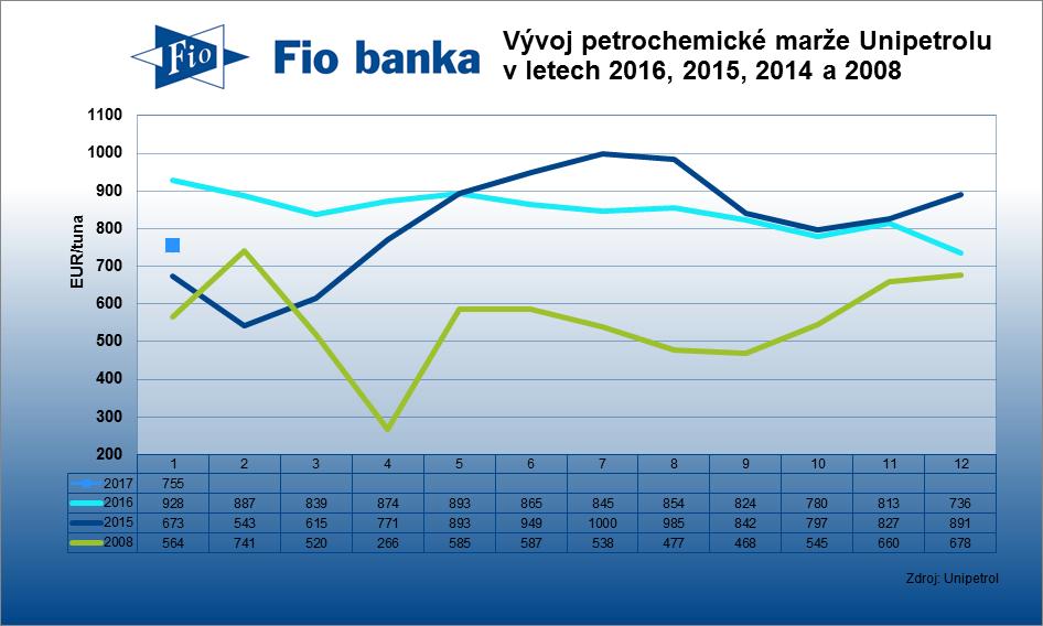 Kombinovaná petrochemická marže Unipetrolu v lednu vzrostla na 755 EUR/tuna z 736 EUR/tuna za prosinec.