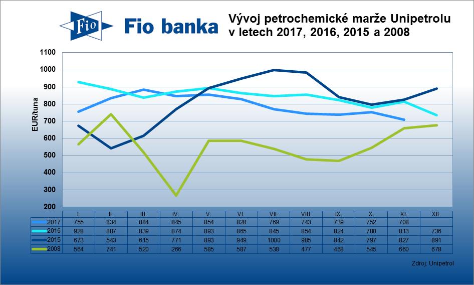 Kombinovaná petrochemická marže Unipetrolu v listopadu klesla na 708 EUR/tuna z 752 EUR/tuna za říjen.