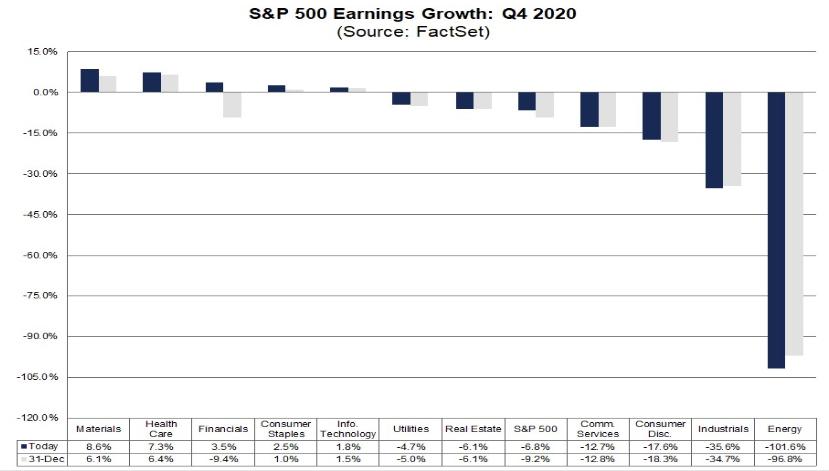 Odhadovaný růst zisků ve 4Q v jednotlivých sektorech, zdroj: Factset