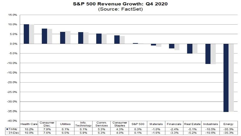 Odhadovaný růst výnosů ve 4Q v jednotlivých sektorech, zdroj: Factset