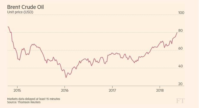Tržní cena ropy Brent od roku 2015
