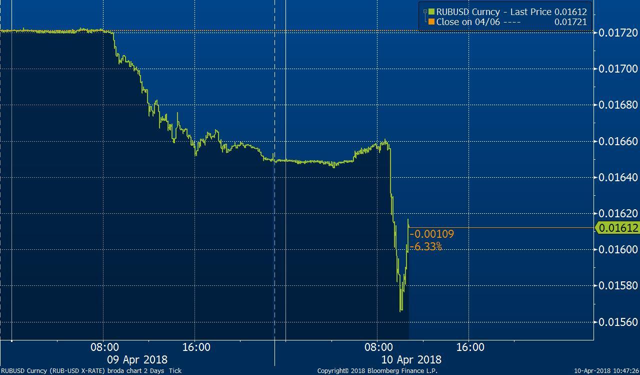 Ruský rubl k americkému dolaru za dny 9.-10. dubna 2018