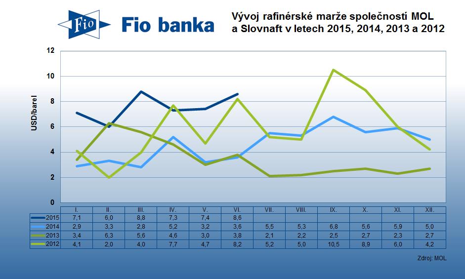 Vývoj rafinérské marže společností MOL a Slovnaft v letech 2015, 2014, 2013 a 2012