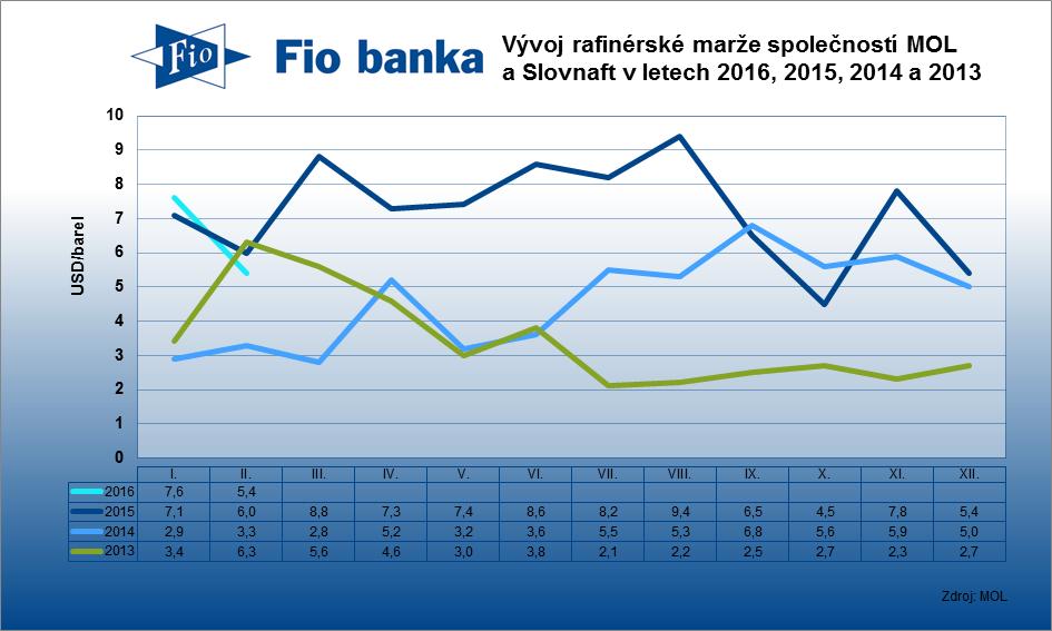 Mar�e rafin�ri� MOLu a Slovnaftu v �noru 2016 klesly na 5,4 USD/barel z lednov�ch 7,6 USD/barel.
