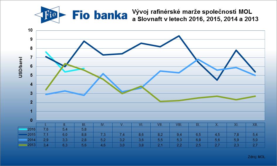 Rafinérská marže společností MOL a Slovnaft v březnu 2016.