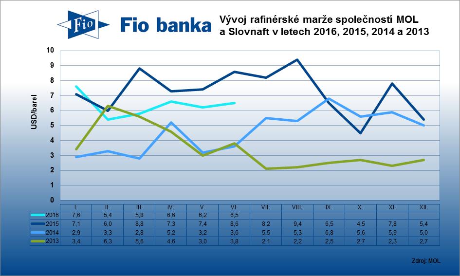 Rafinérská marže společností MOL a Slovnaft v červnu vzrostla o 0,3 USD na 6,5 USD/barel.