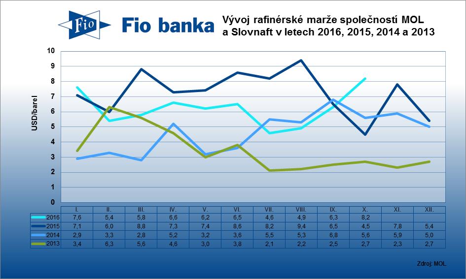 Vývoj rafinérské marže společností MOL a Slovnaft