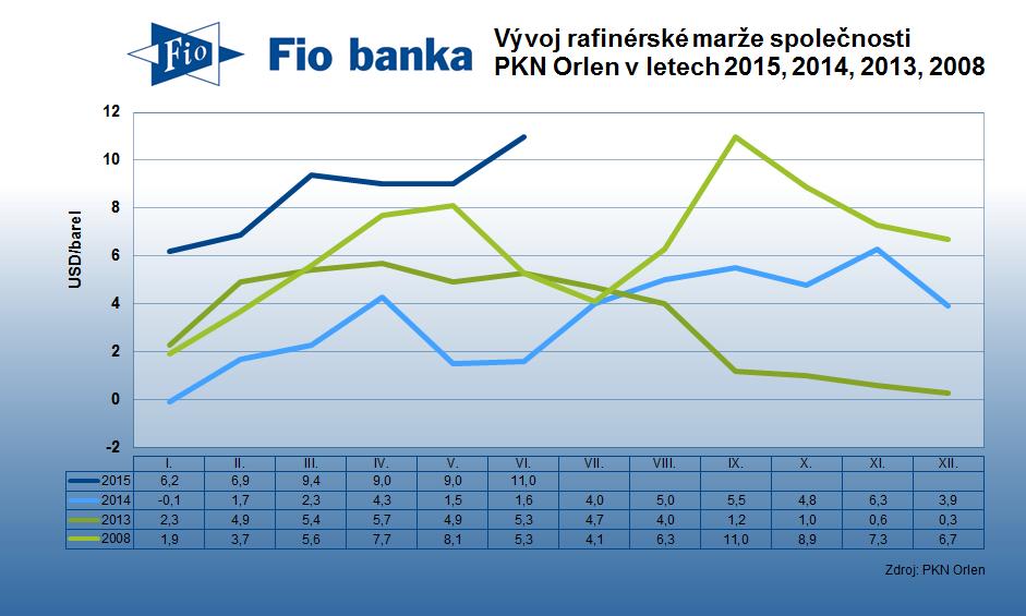 Vývoj rafinérské marže společnosti PKN Orlen v letech 2015, 2014, 2013 a 2008