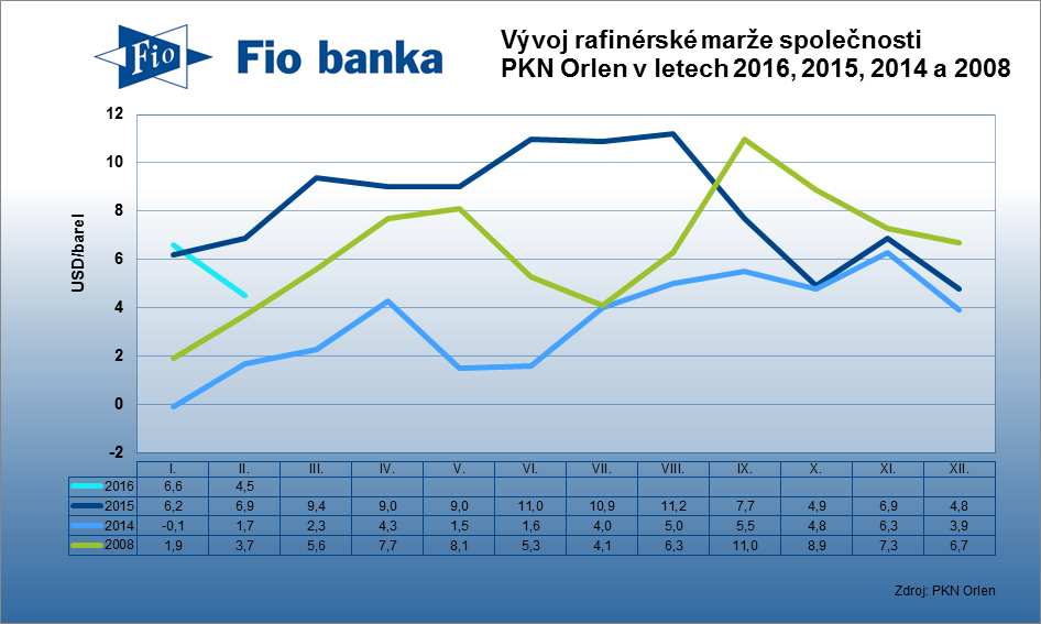 Rafinérská marže společnosti v únoru 2016 klesla na 4,5 USD/barel z lednových 6,6 USD/barel.