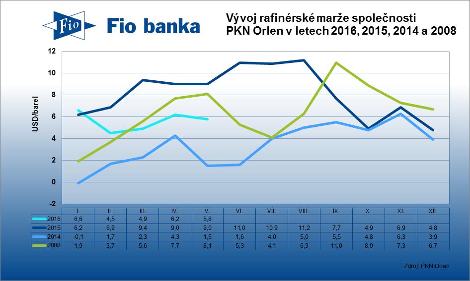Rafinérská marže polské společnosti PKN Orlen v červnu vzrostla o 0,2 USD na 6,00 USD/barel.