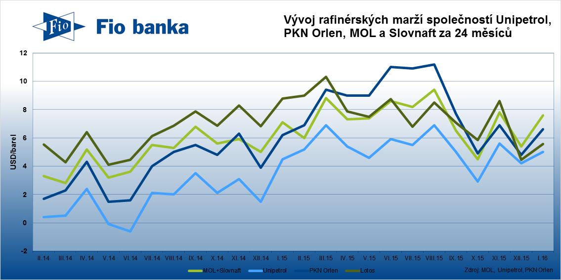 Vedle Unipetrolu rafinérské marže vzrostly také společnosti PKN Orlen a dalším společnostem v sektoru.