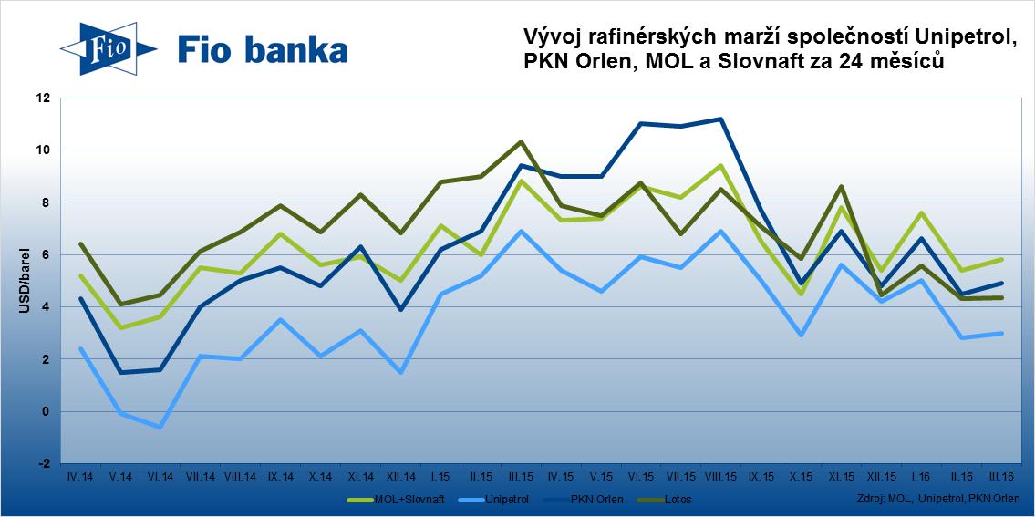 Rafinérské marže společností Unipetro, PKN Orlen, Lotos, MOL a Slovnaft v březnu 2016.