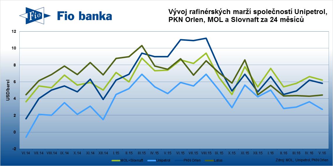 Rafinérské marže společností Unipetrol, PKN Orlen, MOL, Slovnaft a Lotos