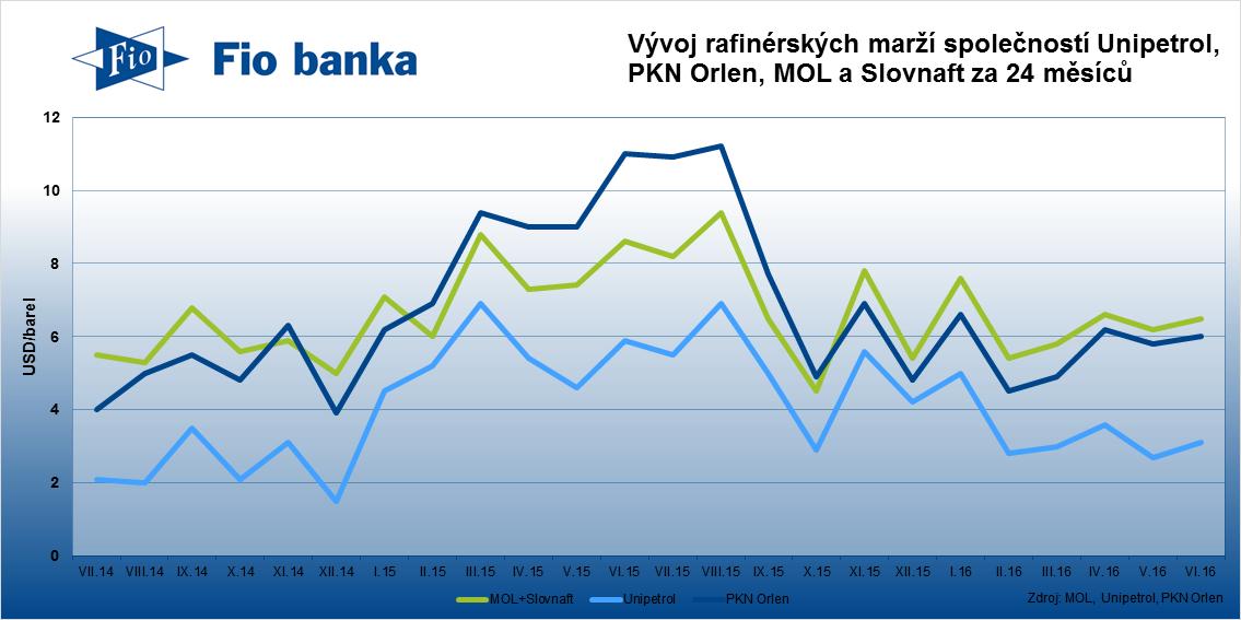 Rafinerie společností Unipetrol, PKN Orlen a Mol a Slovnaft zaznamenaly v červnu drobný růst marží.