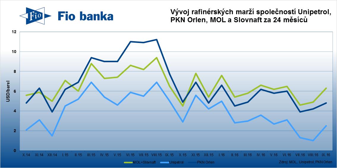 Rafinérské marže v září 2016 zaznamenaly oživení.