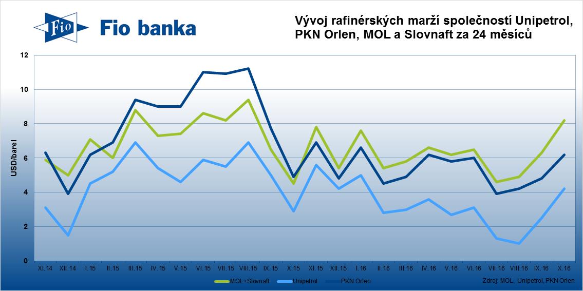 Podobný vývoj zaznamenaly také další společnosti v sektoru. Rafinérská marže PKN Orlenu (PKN; +0,4% na 75,68 PLN) vzrostla z 4,8 USD/barel na 6,2 USD/barel.