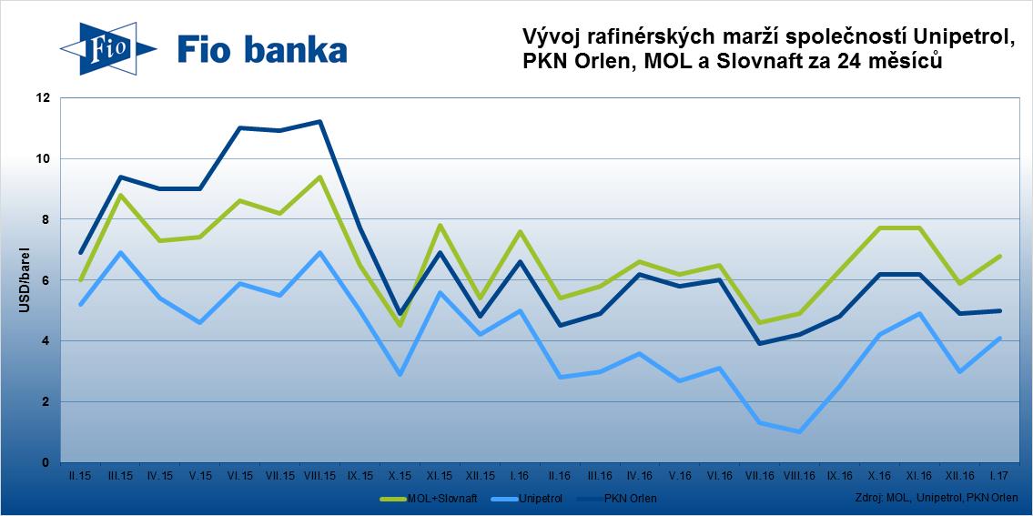 Rafinérská marže vzrostla také dalším středoevropským rafinérským společnostem.