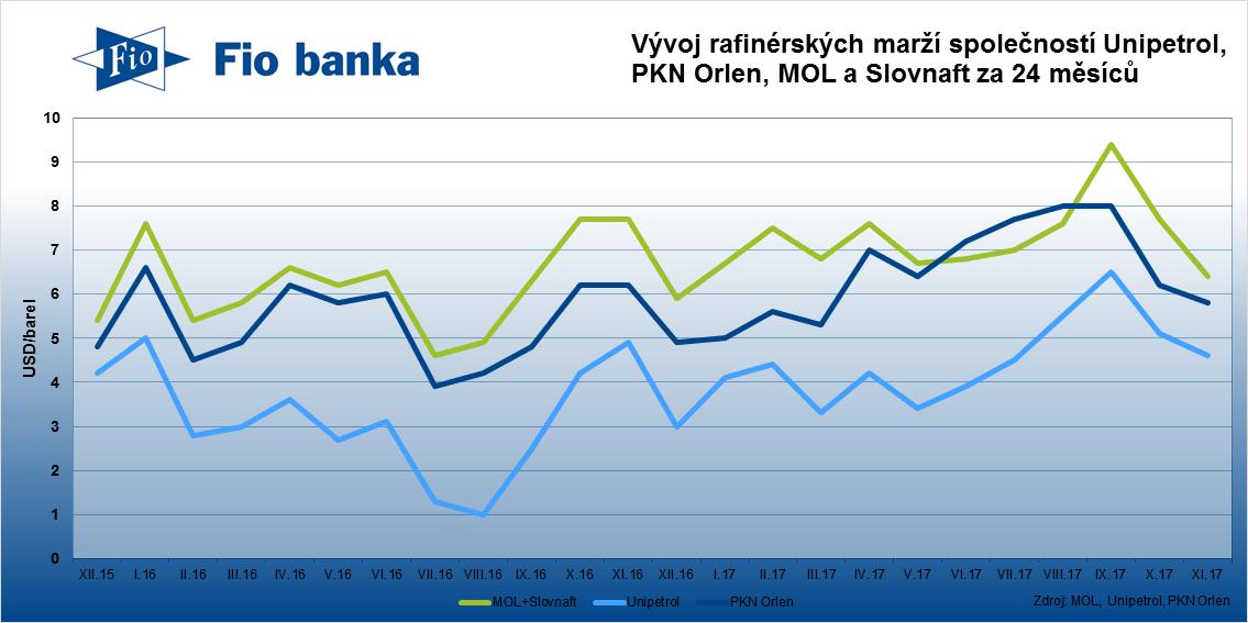 Vývoj rafinérských marží společností Unipetrol, PKN Orlen a MOL