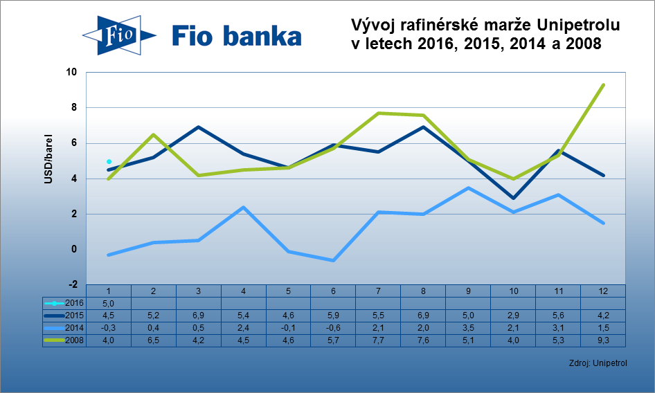 Rafinérská marže společnosti Unipetrol v lednu 2016 vzrostla na 5 USD/barel z 4,2 USD/barel za prosinec 2015.