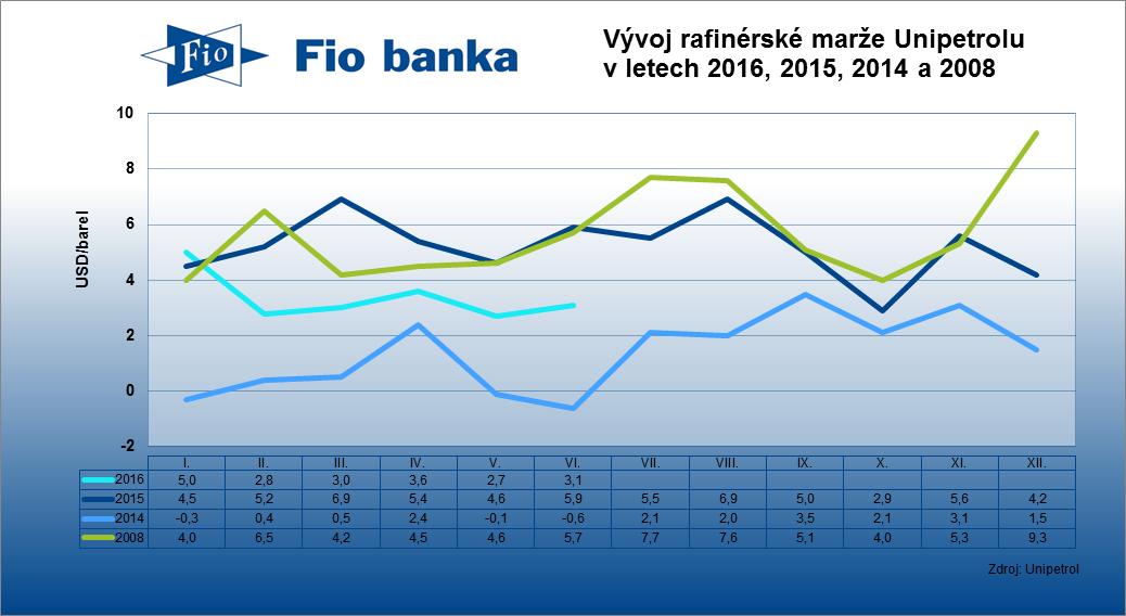 Rafinérská marže společnosti Unipetrol v červnu vzrostla na 3,1 USD/barel z květnových 2,7 USD/barel.