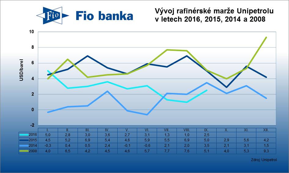 Rafinérská marže společnosti Unipetrol v září vzrostla na 2,5 USD/barel z srpnových 1 USD/barel.