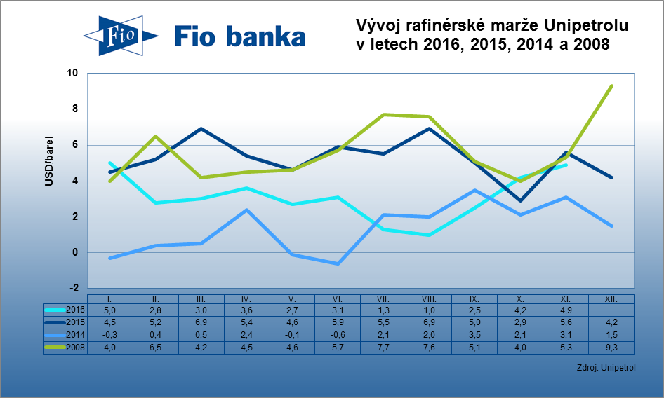 Rafinérská marže společnosti Unipetrol v prosinci klesla na USD/barel z listopadových 4,9 USD/barel.