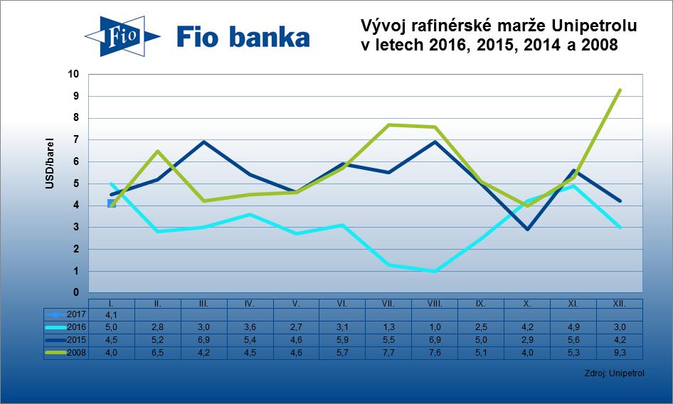 Rafinérská marže společnosti Unipetrol v lednu vzrostla na 4,1 USD/barel z prosincových 3 USD/barel.