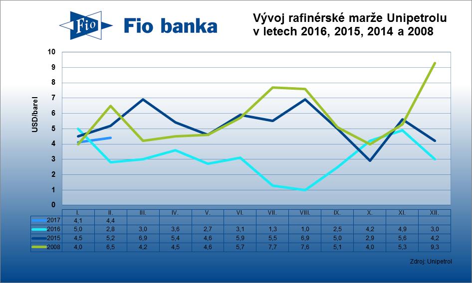 Rafinérská marže společnosti Unipetrol v únoru vzrostla na 4,4 USD/barel z lednových 4,1 USD/barel.