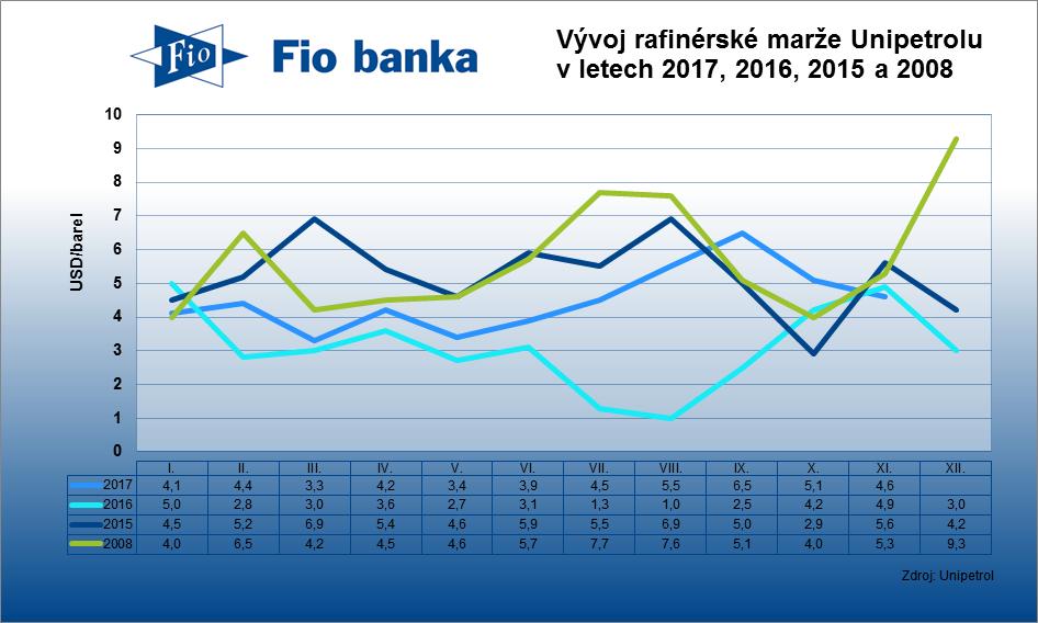 Rafinérská marže společnosti Unipetrol v listopadu klesla na 4,6 USD/barel z říjnových 5,1 USD/barel.