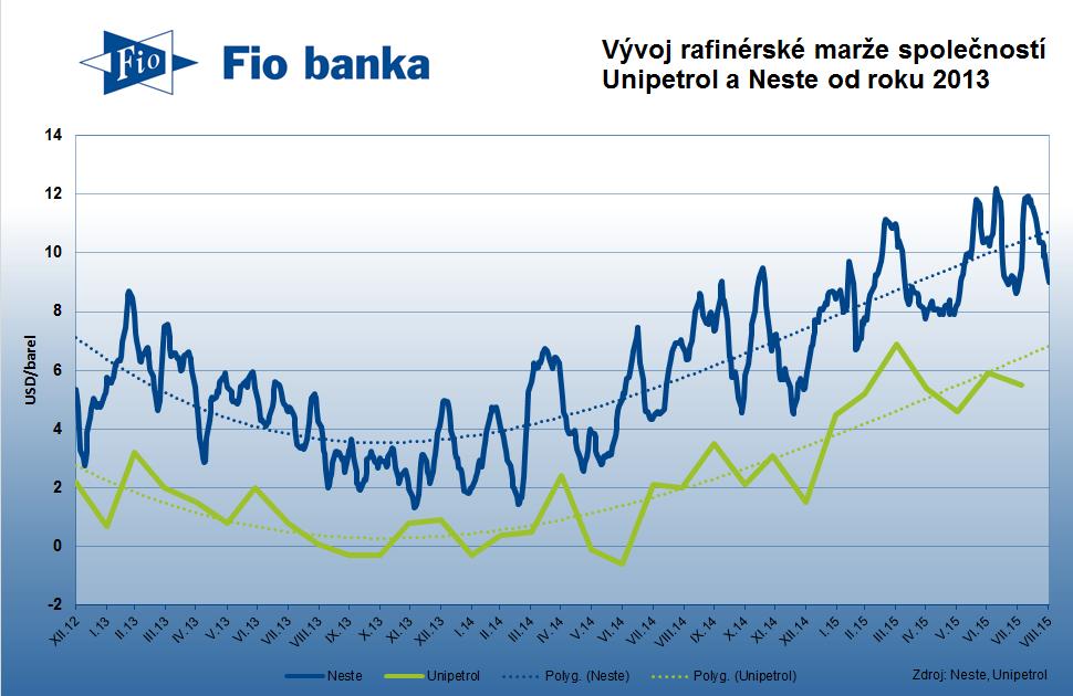 Vývoj rafinérské marže společností Unipetrol a Neste od roku 2013