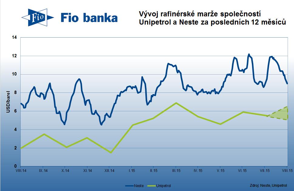 Vývoj rafinérské marže společností Unipetrol a Neste za posledních 12 měsíců