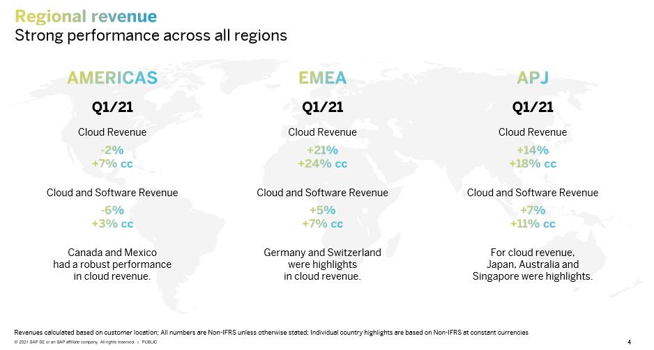 Meziroční změny výnosů na jednotlivých kontinentech, zdroj: SAP