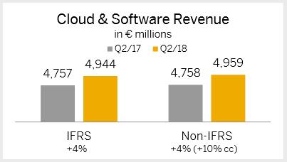 SAP tržby z prodeje cloudových a softwarových licencí