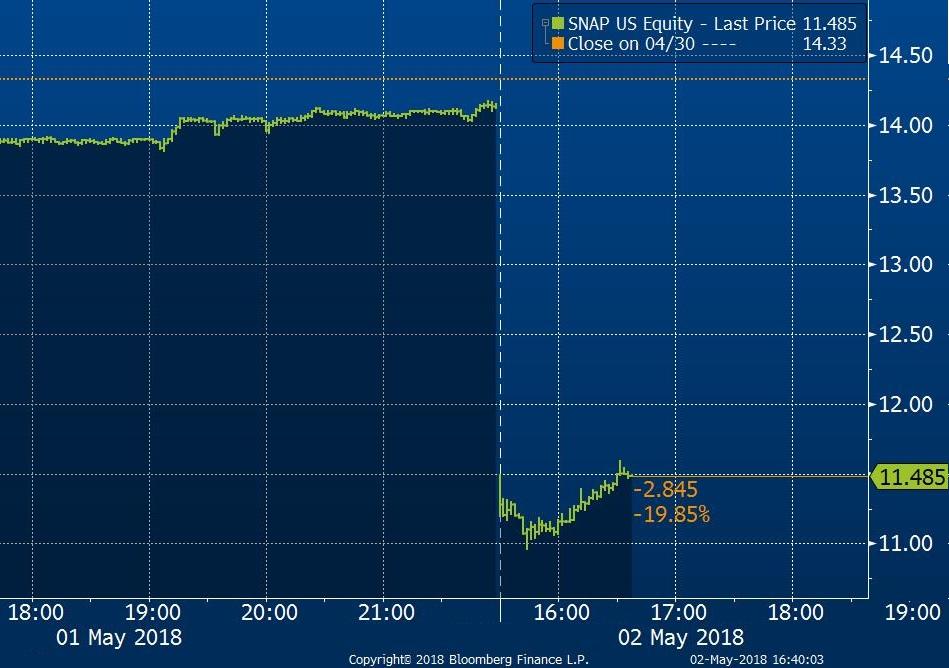 Tržní cena akcií společnosti SNAP v USD za akcii