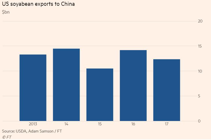 Export sójy z USA do Číny v jednotlivých letech