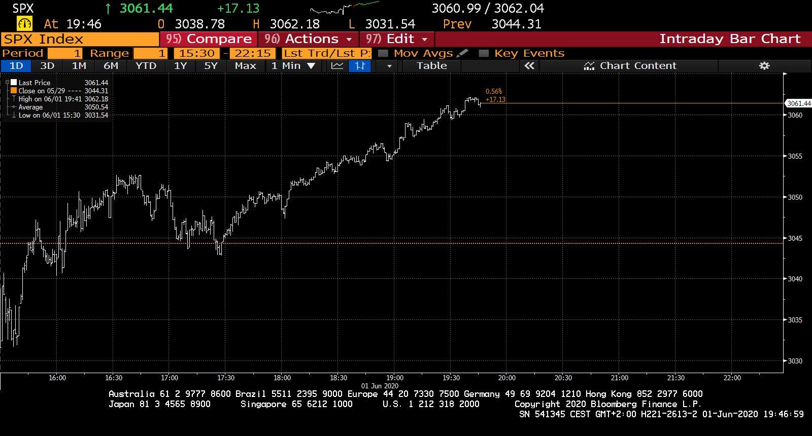 S&P 500 denní graf